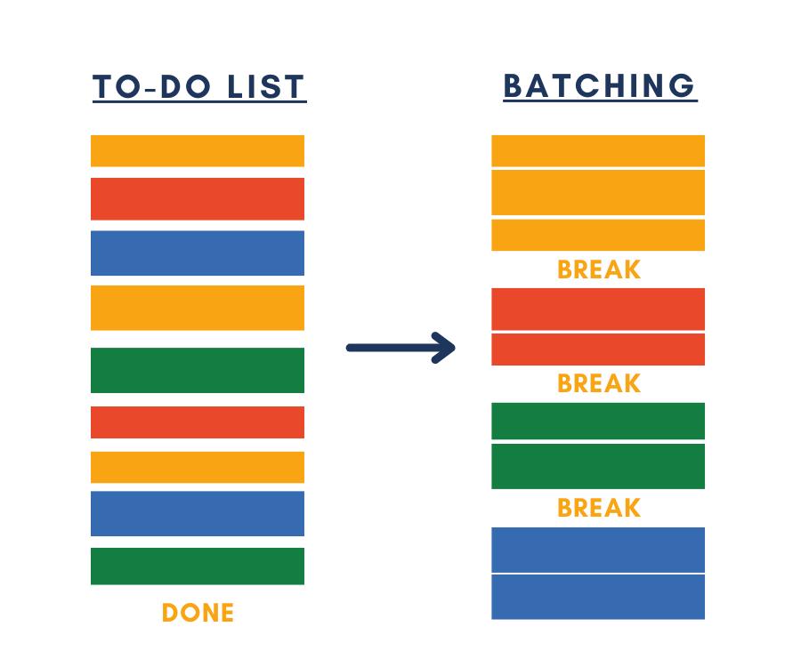 Phương pháp BATCHING để quản lý thời gian và học tập hiệu quả